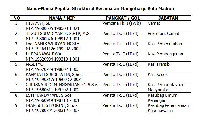 Nama-Nama Pejabat Struktural Kecamatan Manguharjo Kota Madiun