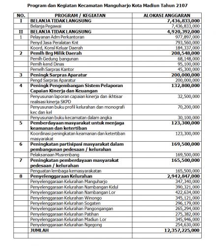 Program dan Kegiatan Kecamatan Manguharjo Kota Madiun